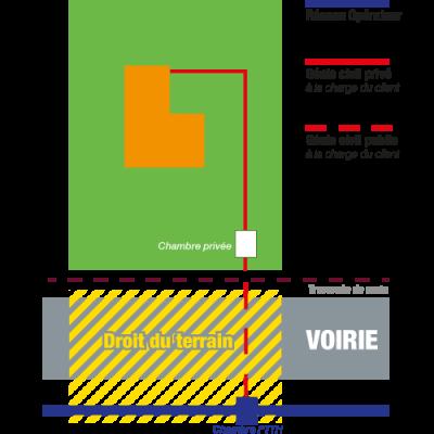 schmas-decoupage-prive-public-fibre